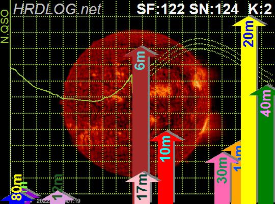 Current HF Propagation